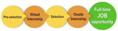 Intern_Process2016